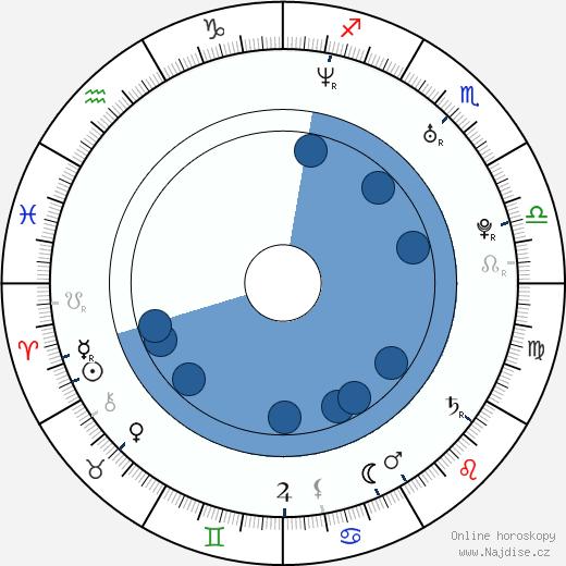Markéta Častvaj Planková wikipedie, horoscope, astrology, instagram