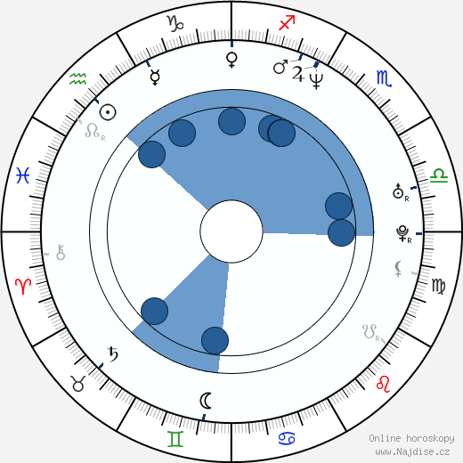 Markéta Fialová wikipedie, horoscope, astrology, instagram