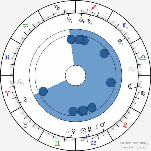 Markéta Frösslová wikipedie, horoscope, astrology, instagram