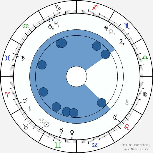Markéta Konvičková wikipedie, horoscope, astrology, instagram