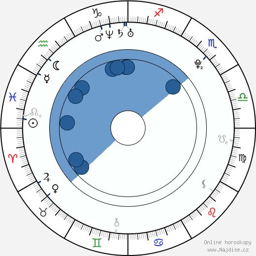 Markéta Poulíčková wikipedie, horoscope, astrology, instagram