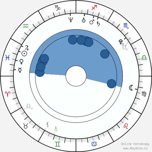 Markéta Procházková wikipedie, horoscope, astrology, instagram