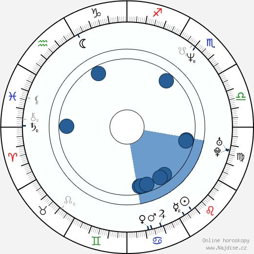 Markéta Valentová wikipedie, horoscope, astrology, instagram