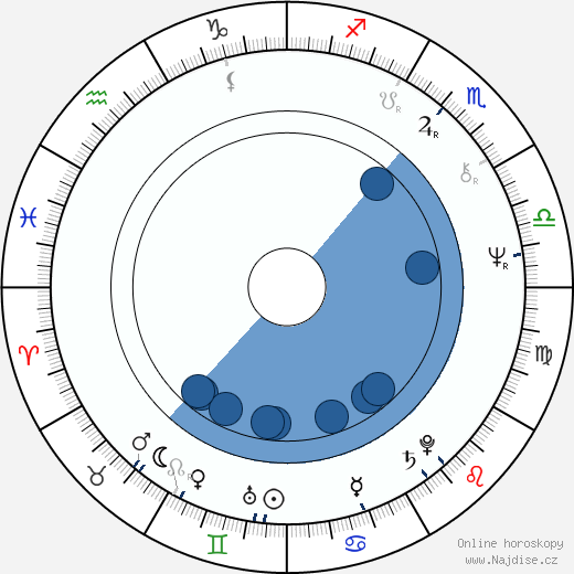 Markku Kivekäs wikipedie, horoscope, astrology, instagram