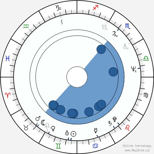 Markku Kivekäs wikipedie, horoscope, astrology, instagram