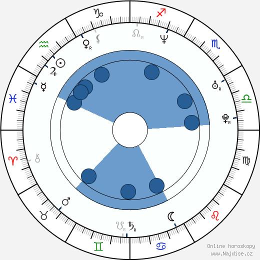 Marko Igonda wikipedie, horoscope, astrology, instagram