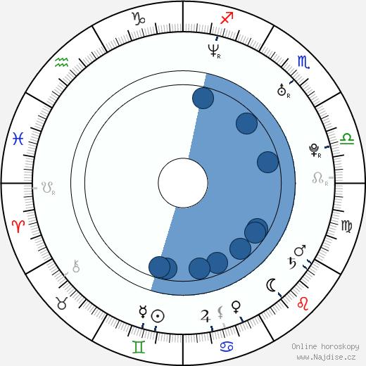 Marko Zaror wikipedie, horoscope, astrology, instagram