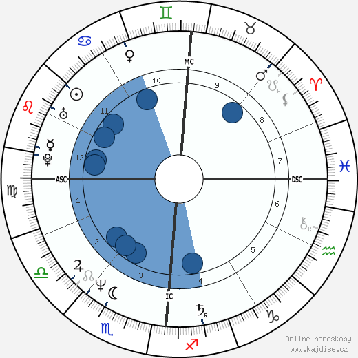 Markus Jehle wikipedie, horoscope, astrology, instagram