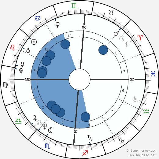 Markus Jehle wikipedie, horoscope, astrology, instagram