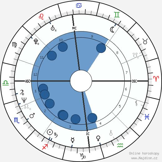 Markus Kajo wikipedie, horoscope, astrology, instagram