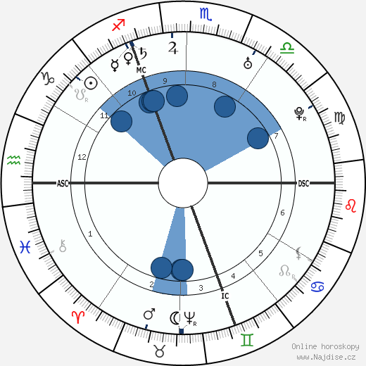 Markýza de Pompadour wikipedie, horoscope, astrology, instagram