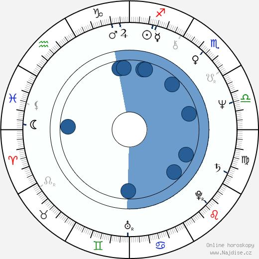 Marleen Gorris wikipedie, horoscope, astrology, instagram
