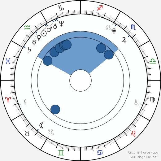 Marny Kennedy wikipedie, horoscope, astrology, instagram