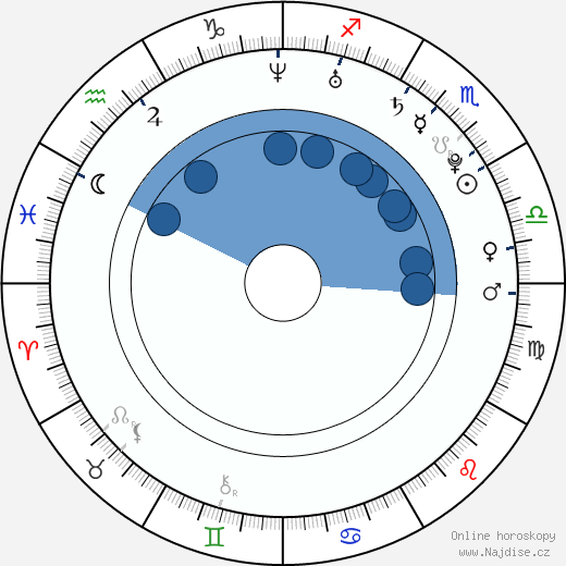 Marque Richardson II wikipedie, horoscope, astrology, instagram