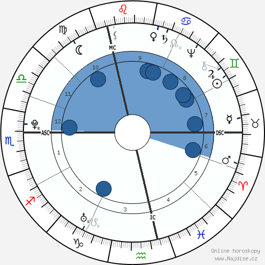 Marquis de Sade wikipedie, horoscope, astrology, instagram