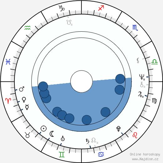 Marta Davouze wikipedie, horoscope, astrology, instagram