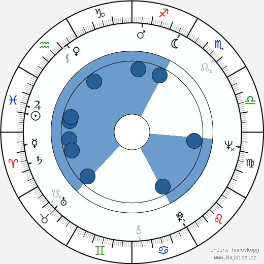 Marta Gogálová wikipedie, horoscope, astrology, instagram