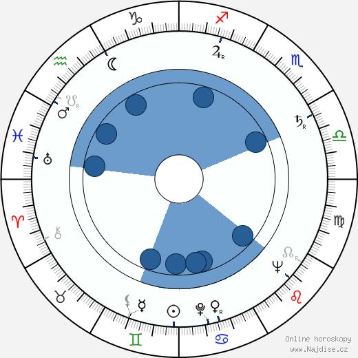 Marta Kučírková wikipedie, horoscope, astrology, instagram