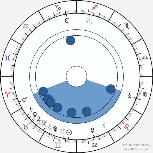 Marta Májová wikipedie, horoscope, astrology, instagram