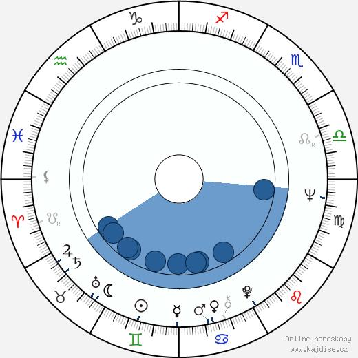 Marta Richterová wikipedie, horoscope, astrology, instagram