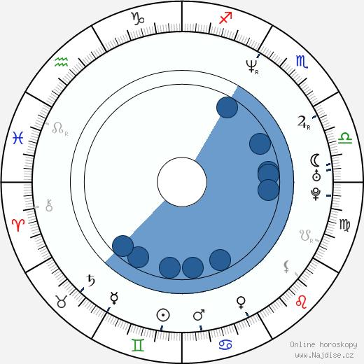 Marta Vítů wikipedie, horoscope, astrology, instagram