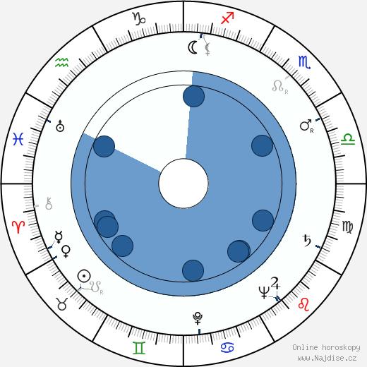 Martha Beck wikipedie, horoscope, astrology, instagram
