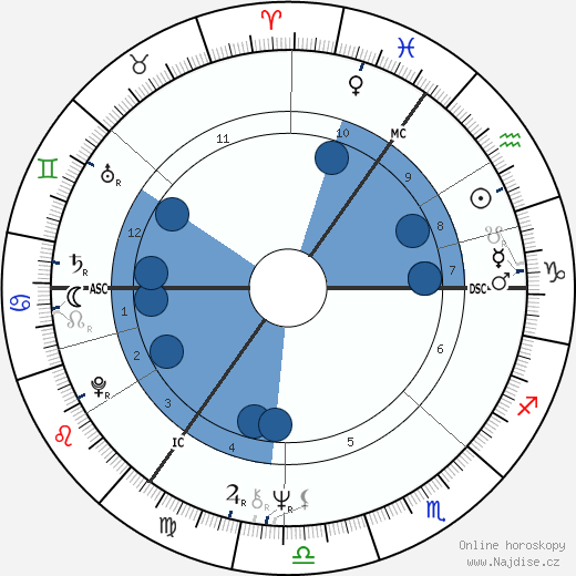 Marti Caine wikipedie, horoscope, astrology, instagram