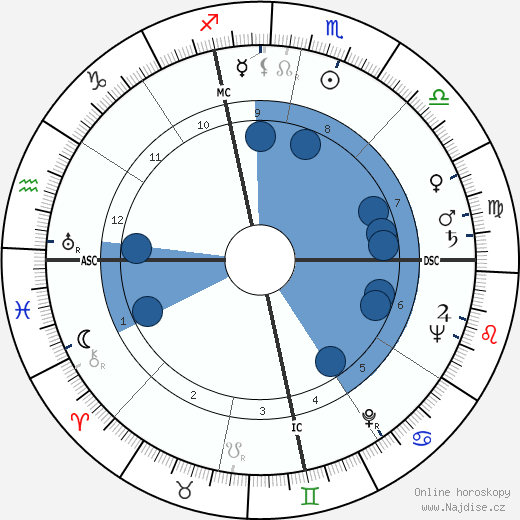 Martin Balsam wikipedie, horoscope, astrology, instagram