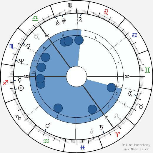 Martin Barr wikipedie, horoscope, astrology, instagram