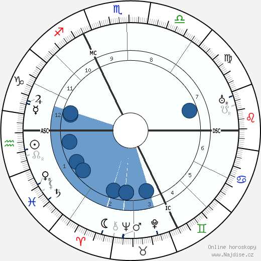 Martin Buber wikipedie, horoscope, astrology, instagram