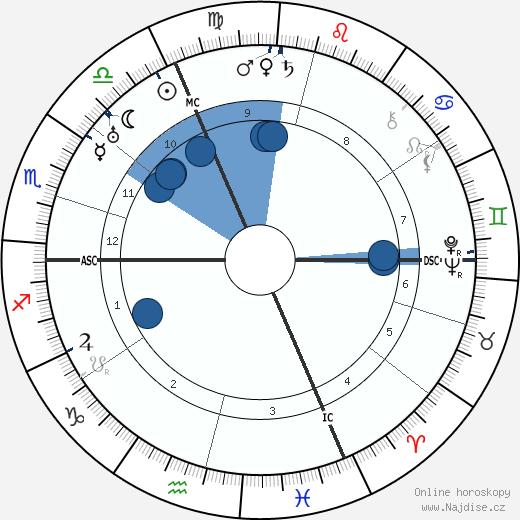 Martin Heidegger wikipedie, horoscope, astrology, instagram
