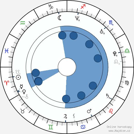Martin Hofmann wikipedie, horoscope, astrology, instagram