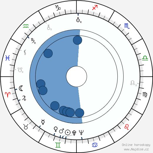 Martin Hollý st. wikipedie, horoscope, astrology, instagram