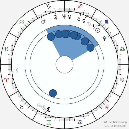 Martin Husovský wikipedie, horoscope, astrology, instagram