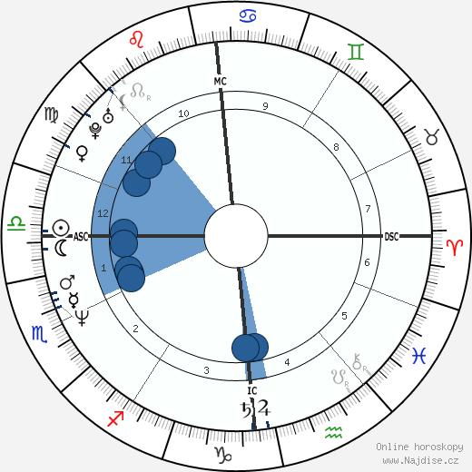 Martin Kemp wikipedie, horoscope, astrology, instagram