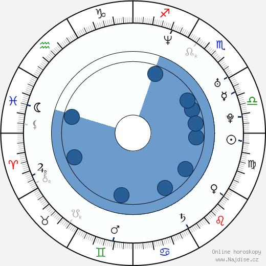 Martin Krušina wikipedie, horoscope, astrology, instagram