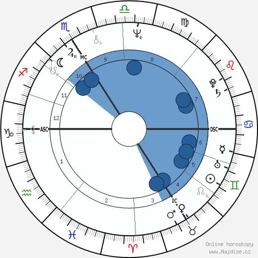 Martin Lamotte wikipedie, horoscope, astrology, instagram