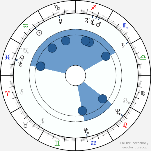 Martin Liška wikipedie, horoscope, astrology, instagram