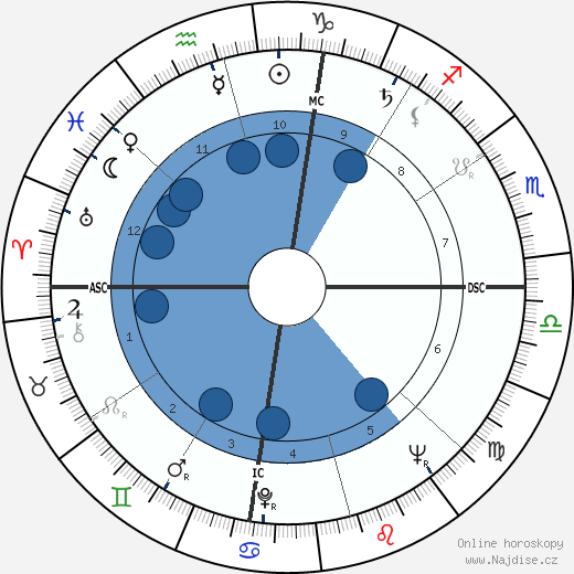 Martin Luther King wikipedie, horoscope, astrology, instagram