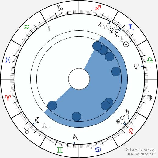 Martin Mahdal wikipedie, horoscope, astrology, instagram