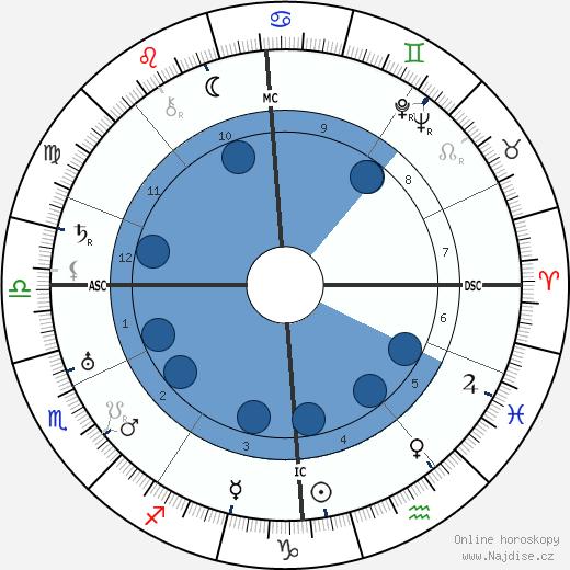 Martin Niemoller wikipedie, horoscope, astrology, instagram
