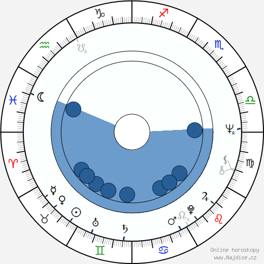 Martin Rajniš wikipedie, horoscope, astrology, instagram