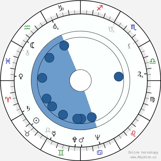 Martin Raus wikipedie, horoscope, astrology, instagram