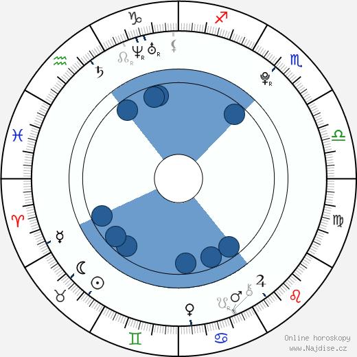 Martin Šafařík wikipedie, horoscope, astrology, instagram
