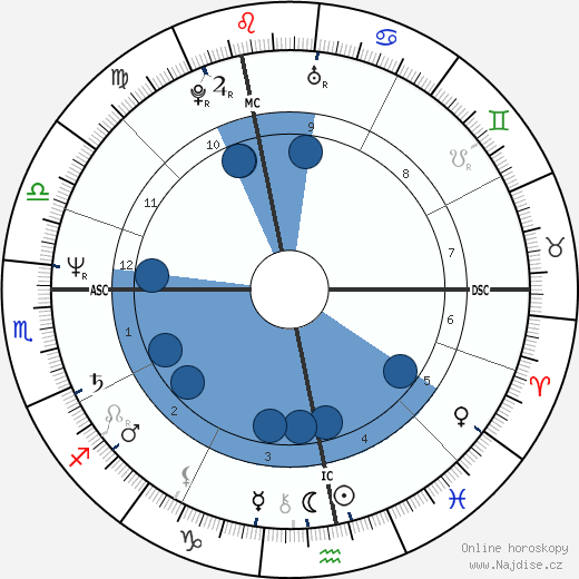 Martin Severa wikipedie, horoscope, astrology, instagram