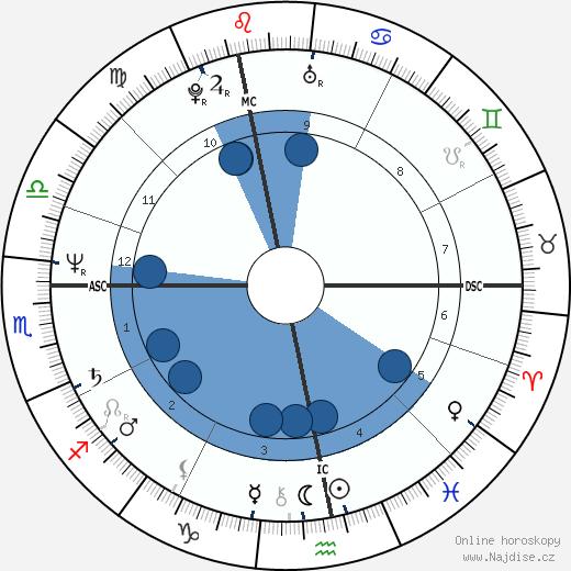 Martin Severa wikipedie, horoscope, astrology, instagram