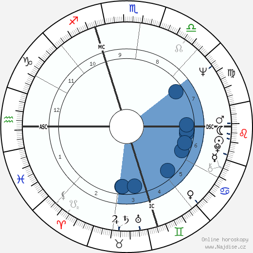 Martin Sheen wikipedie, horoscope, astrology, instagram