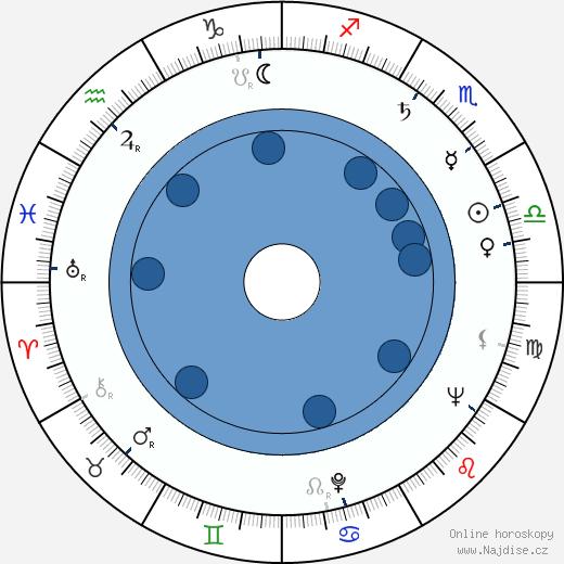Martin Ťapák wikipedie, horoscope, astrology, instagram