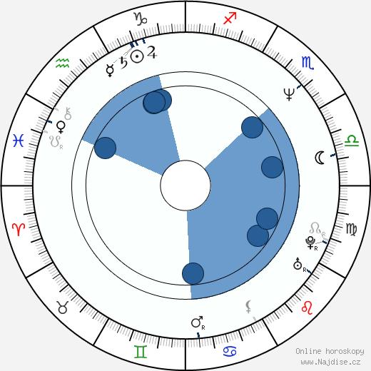 Martina Gasparovičová-Bezoušková wikipedie, horoscope, astrology, instagram