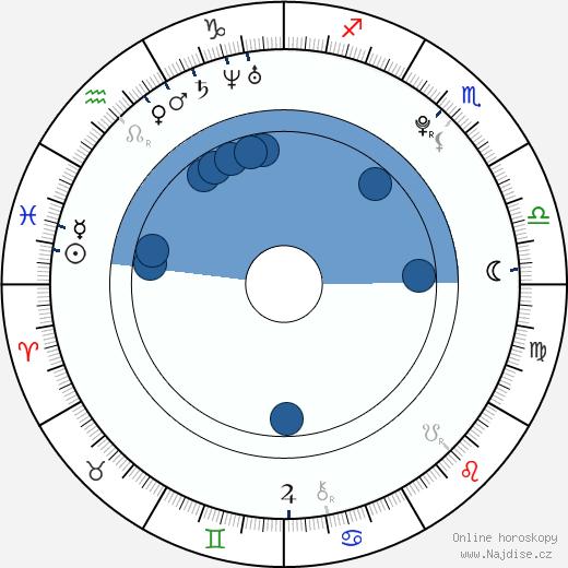 Martina Janoušková wikipedie, horoscope, astrology, instagram